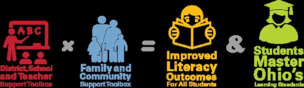 Early Literacy Logo